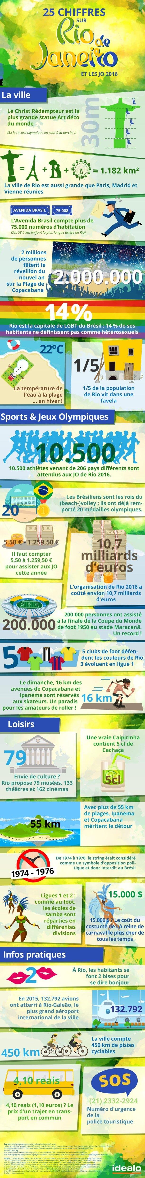 Rio et les JO 2016 - infographie